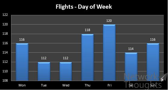 Flights-per-week