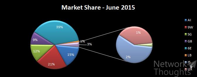 Market-Share-Jun-2015