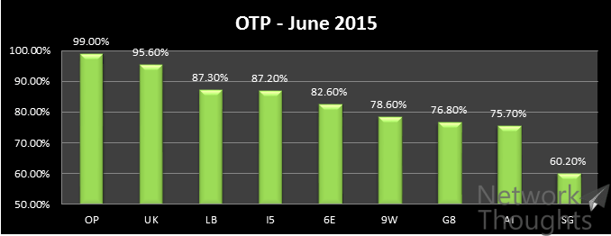 OTP-June-2015