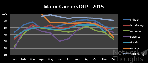 major-carriers-otp