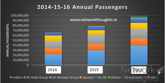 Annual-Passenger-Growth