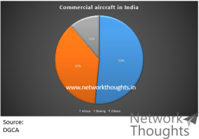 Commercial-Aircraft-in-India