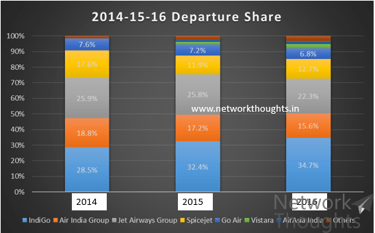Departure-Share