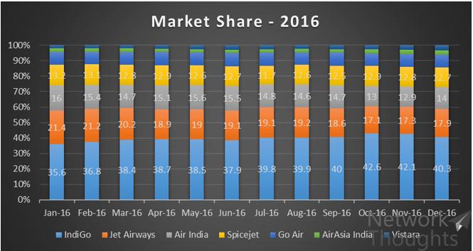 Market-Share-2016