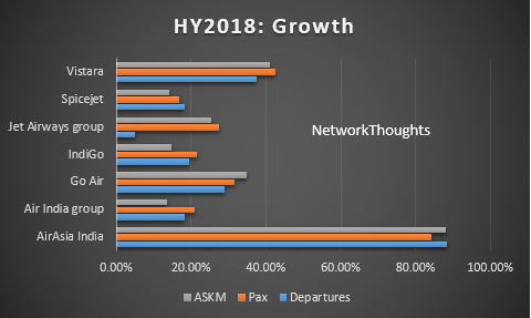 HY2018 Growth