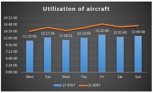 Utilization of aircraft