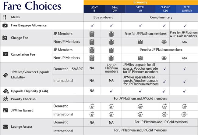 Fare choices