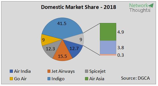 2018_MarketShare