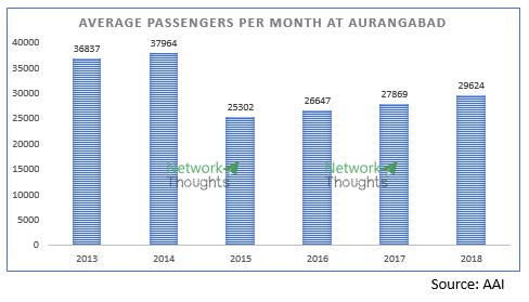 averagepassengers
