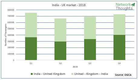 India - UK