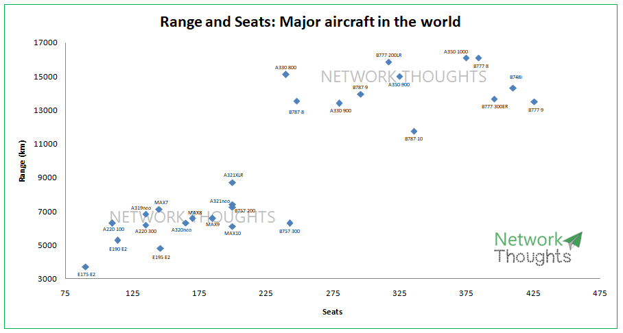 All aircraft range and seats.PNG
