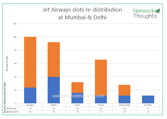 Jet Airways slots.png