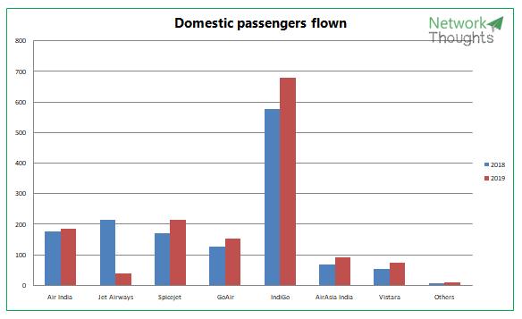 Domestic passengers flown