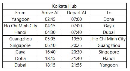 Kolkata hub