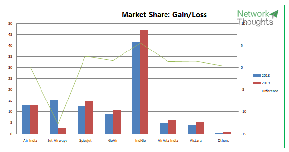 Market share gain loss
